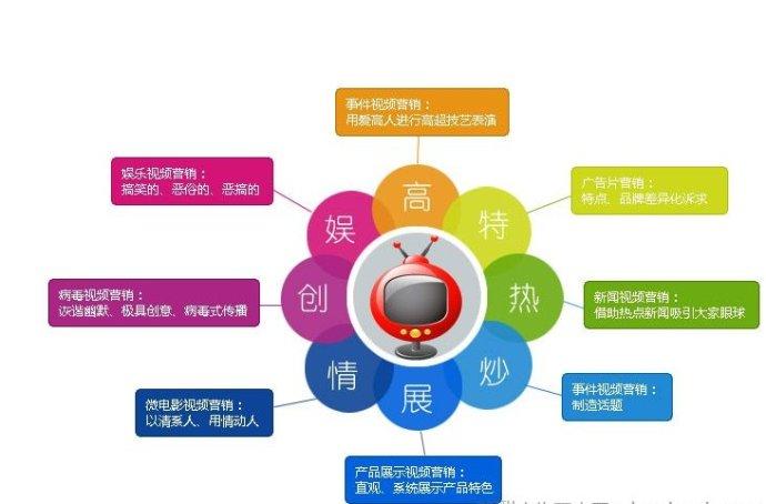新媒体营销课程有哪些_新媒体营销课程总结_新媒体营销与传统营销