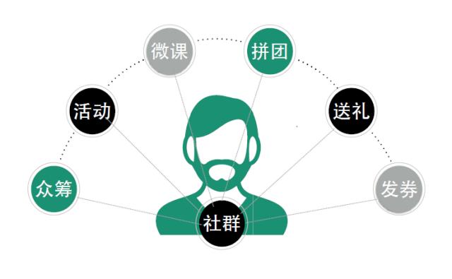 企业微博营销五大成功案例分析_餐饮微信营销成功案例分析_社群营销成功案例