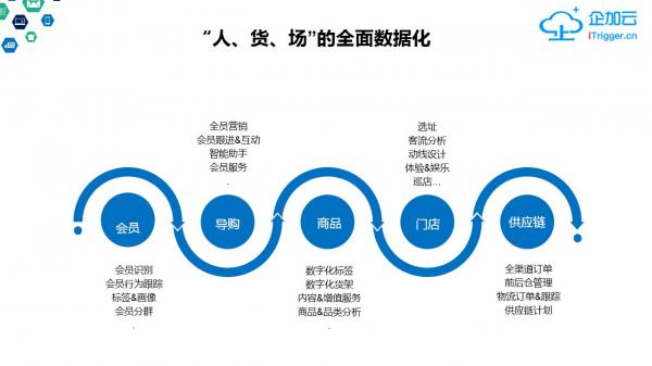 零售转型_零售银行网点转型_实体零售创新转型