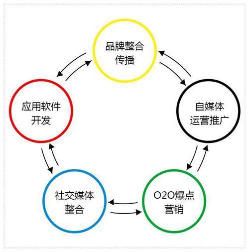 自媒体营销方法_传统营销 社交媒体营销_新媒体营销与传统营销