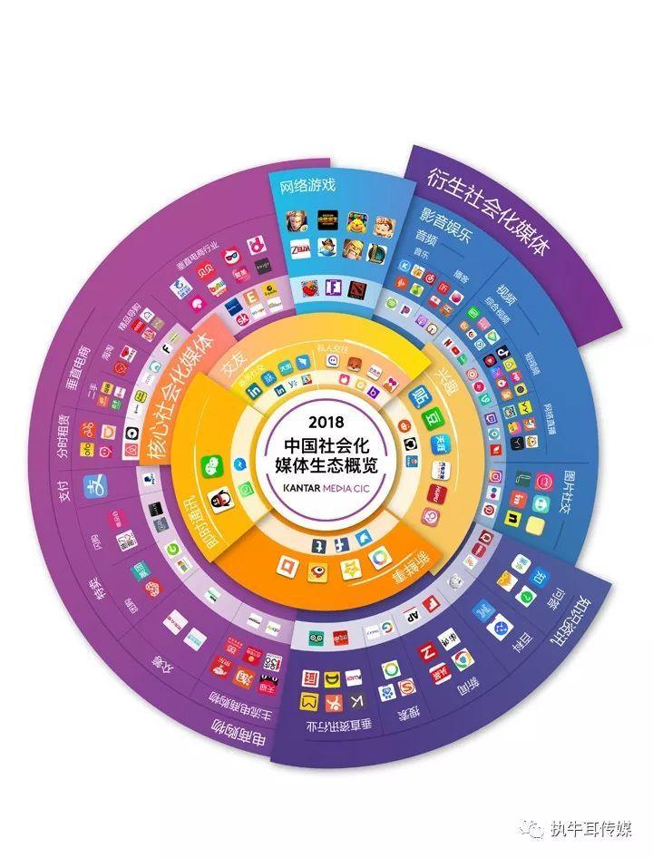 社会化营销媒体_传统营销 社交媒体营销_媒体社交化
