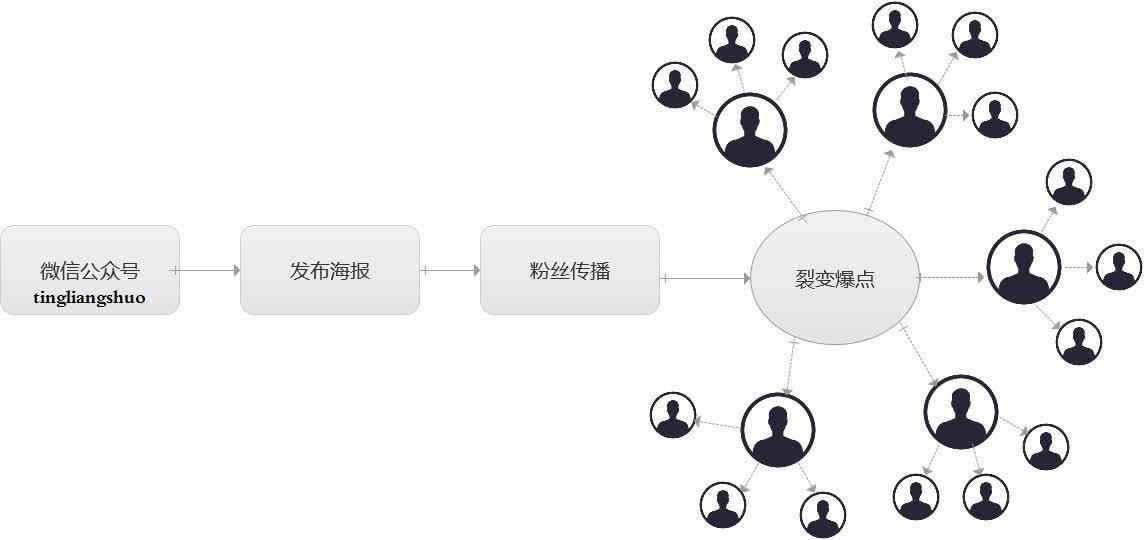 保险裂变营销模式_营销裂变_微信群裂变营销模式