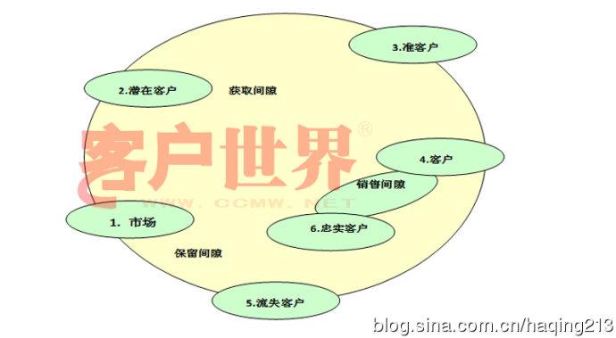 营销沟通的技巧_营销沟通技巧_电话营销话术沟通技巧