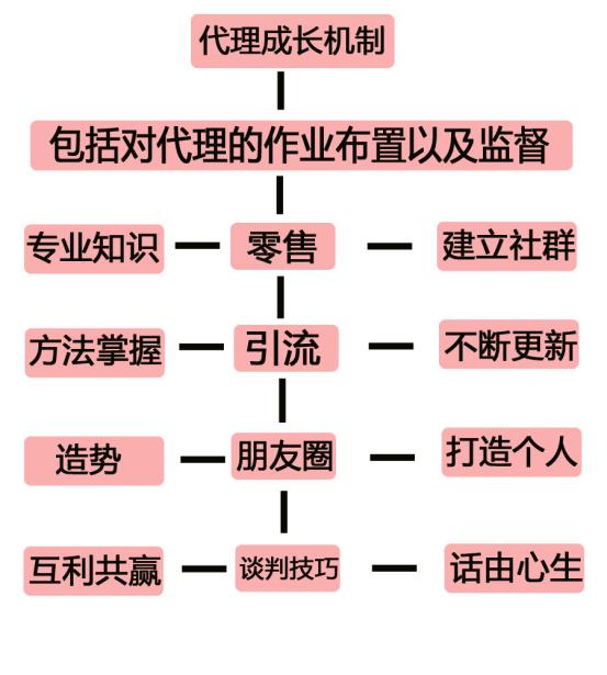 享客微盟裂变引流系统_微商裂变模式_微信群裂变营销模式