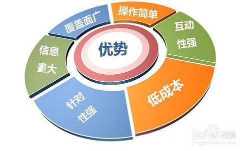 新媒体运营推广_网络推广和新媒体运营_新媒体运营是什么