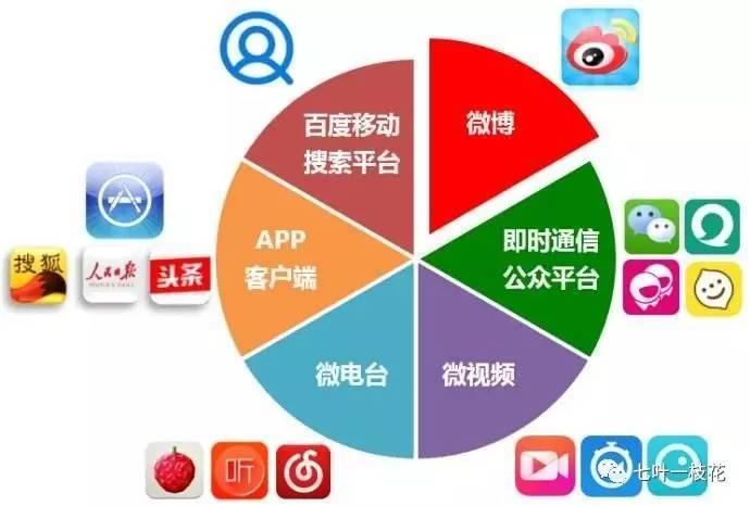 网络推广和新媒体运营_新媒体运营是什么_新媒体运营推广