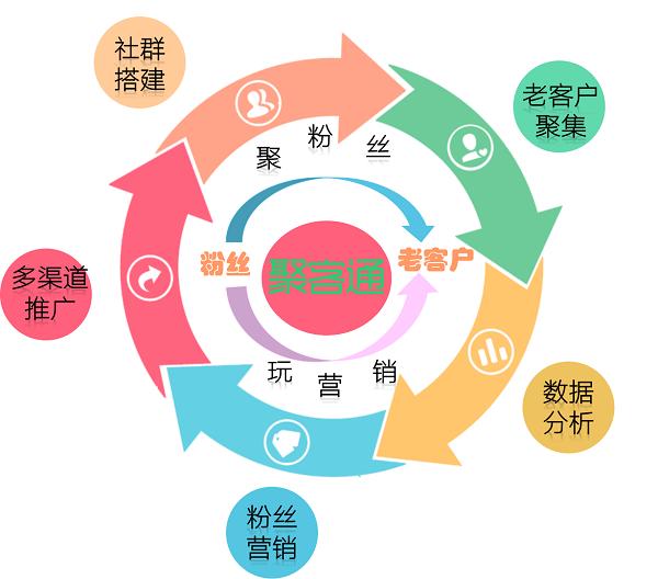 精准社群营销_精准数据营销优势_精准数字营销公司