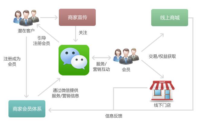 做网络营销做方案_营销方案怎么做_营销网站运营方案