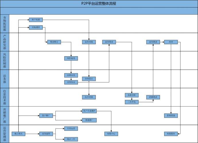 p2p的营销方案怎么写_p2p运营方案_p2p 平台上线方案