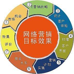网络营销与传统营销_传统营销理念_传统营销和互联网营销
