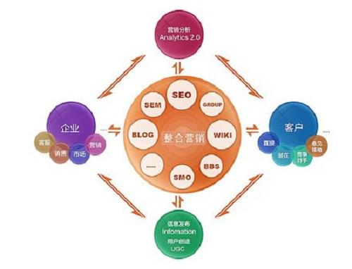 传统营销理念_传统营销和互联网营销_网络营销与传统营销