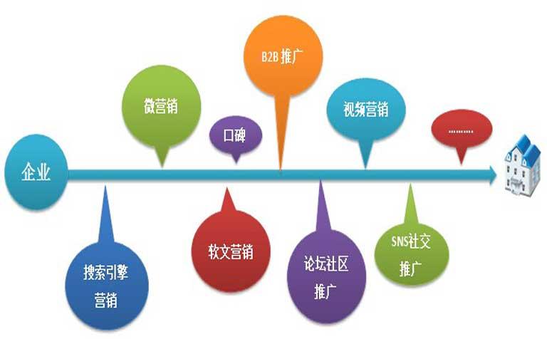 网络营销主要做什么_做肠镜主要检查什么_营销战略的主要类型