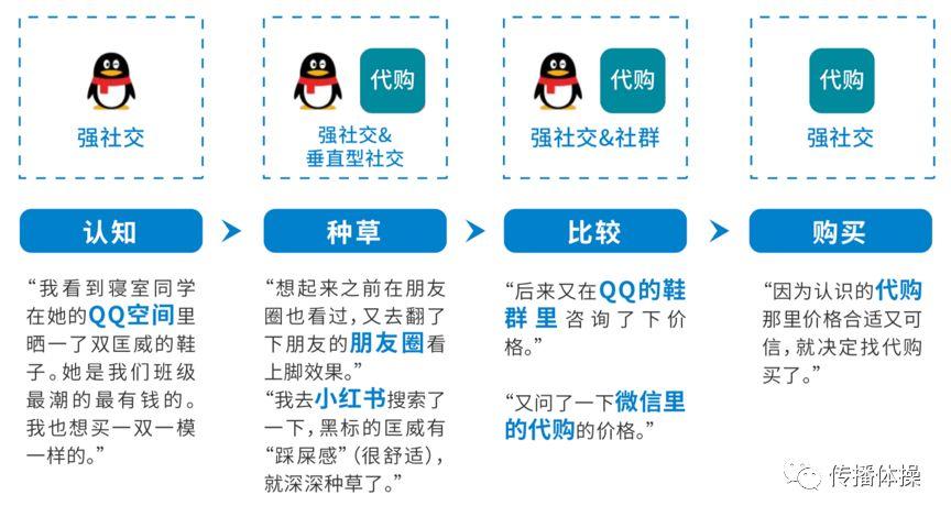 qq群营销推广方法_qq群营销方法_qq社群营销