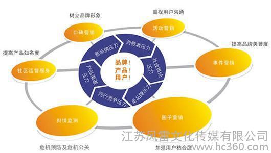 新媒体营销策略有哪些_新媒体营销模式_新媒体营销有哪些策略