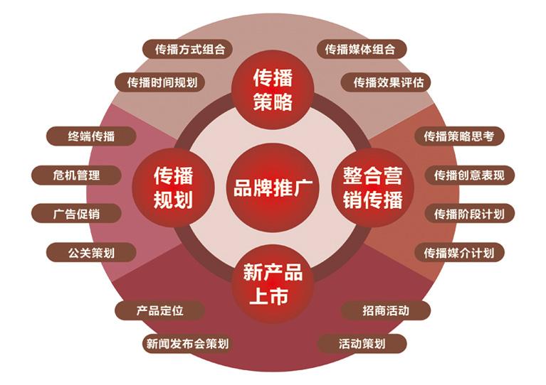 新媒体营销有哪些策略_新媒体营销策略有哪些_新媒体营销模式