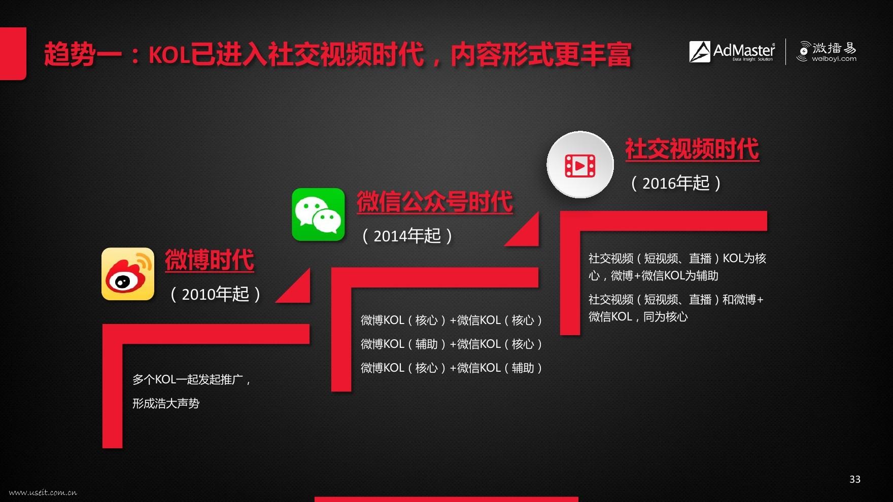微信kol大号_奢华品牌的kol 转化率怎么监测_kol营销