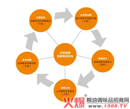 产品营销_产品营销_供应链金融营销产品营销