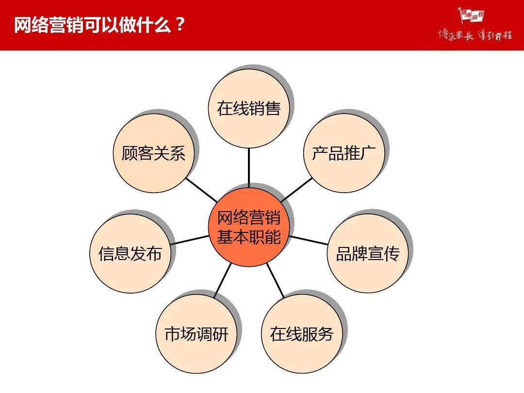 网络为王:网络时代的品牌建设策略_行销策略 营销_网络营销的价格策略