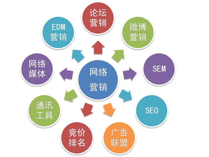 行销策略 营销_网络为王:网络时代的品牌建设策略_网络营销的价格策略