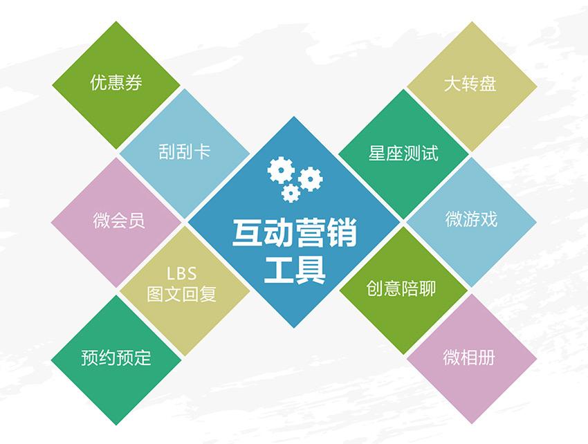 网络对企业品牌的营销有?_企业微博营销:策略,方法与实践_企业网络营销策略