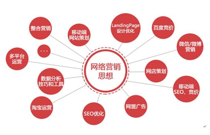 营销策划课程_营销与策划专业开什么课程_营销与策划课程
