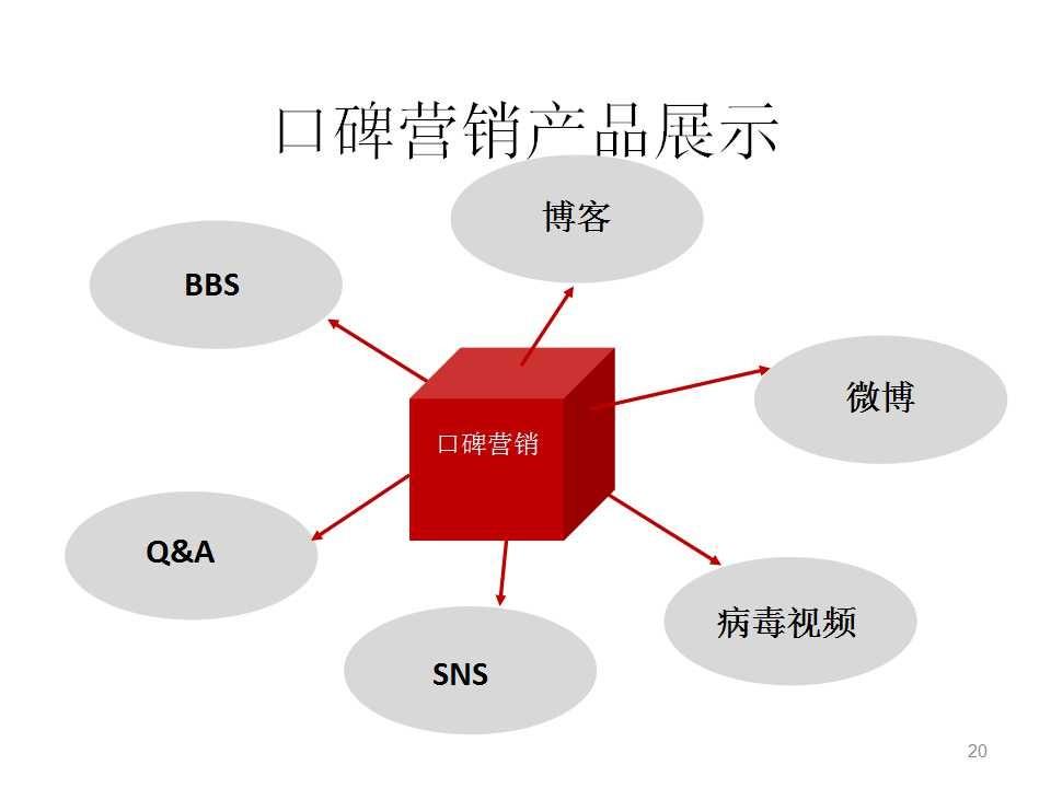 媒体整合推广的形式及策略_营销推广策略_低成本营销十大策略