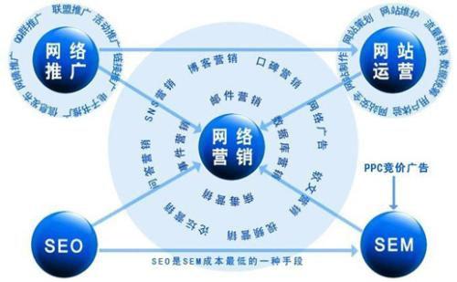 网络营销工具与方法_微博营销方法_英文 edm营销 的网站 与 工具