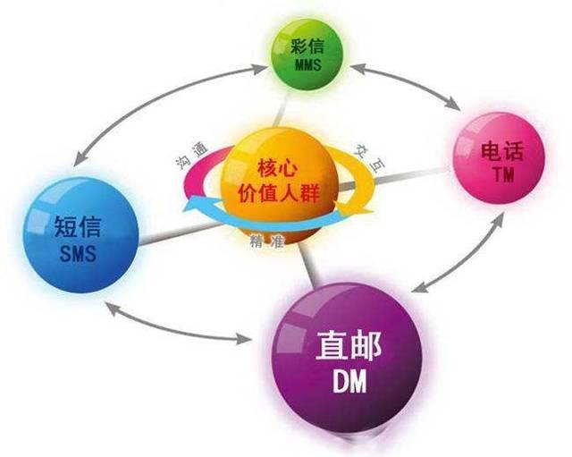 营销方法 内容营销_qq空间营销方法_互联网营销方法