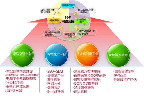 购物车营销功能没有了_浏阳烟花网站建站定位及营销功能_网络营销功能