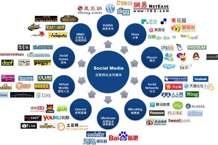 病毒营销方式在中小企业产品推广_线上营销推广方式_移动互联网营销方式