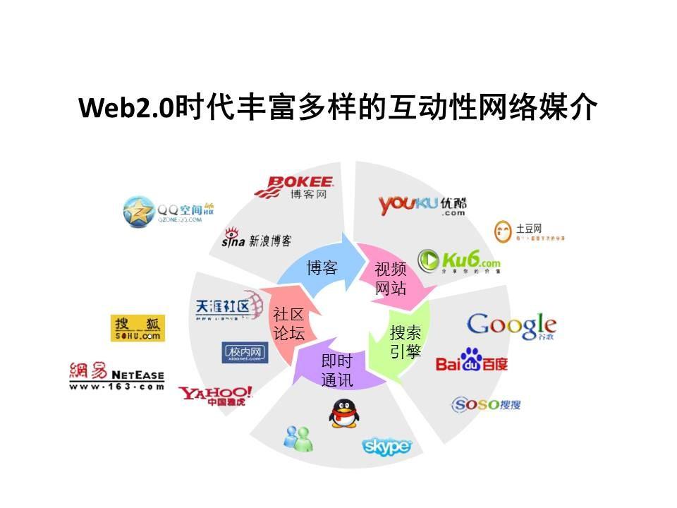 新媒体营销方式_新媒体推广渠道有哪些_新媒体营销渠道