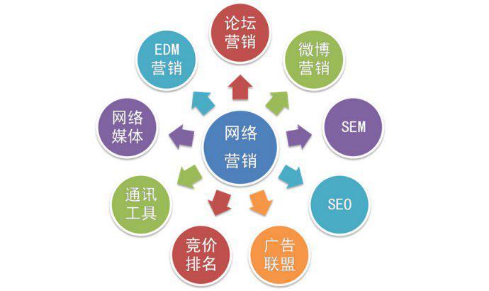 网店的推广营销_怎样做营销推广_推广视觉营销