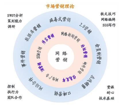网络整合营销传播_整合网络营销_整合微博和微信营销