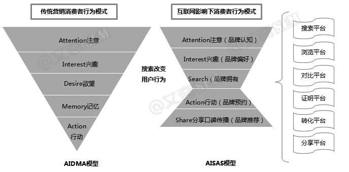 免费营销模式_新媒体营销模式_o2o营销模式