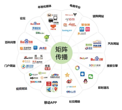 互联网市场营销_营销走向小众市场_市场采购贸易联网信息平台