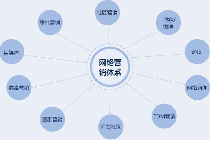 企业如何做好网络营销_\网络水军\或\网络推手\的现象,实际上是一种营销_网络对企业品牌的营销有?