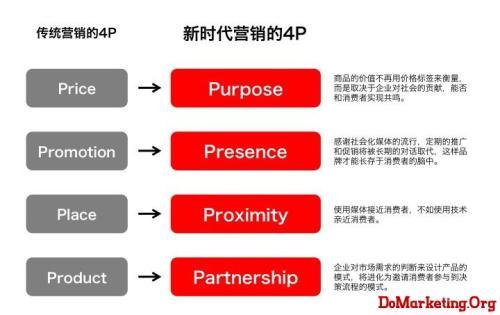 营销市场_市场与市场营销_营销市场主管