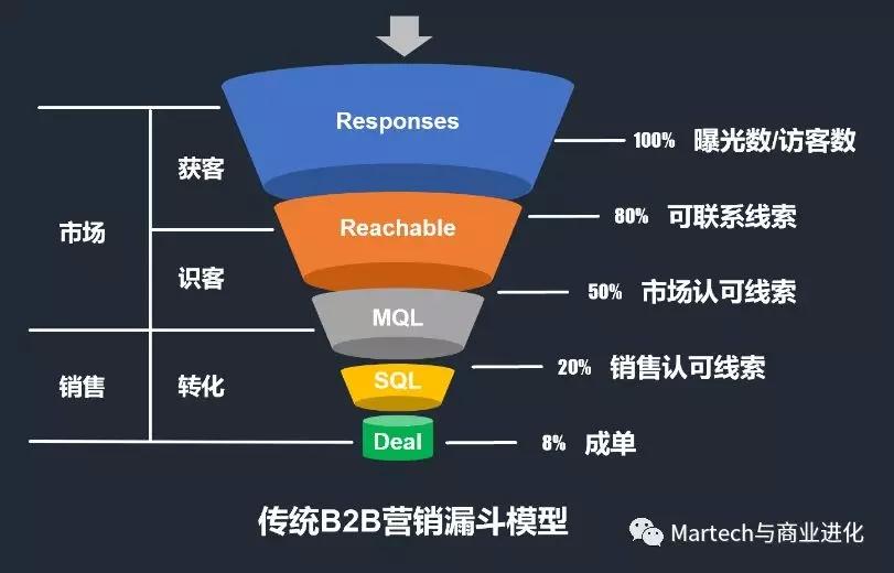 营销方式_病毒营销方式在中小企业产品推广_阿里旅行营销方式