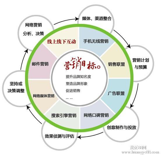 病毒营销方式在中小企业产品推广_营销方式_阿里旅行营销方式