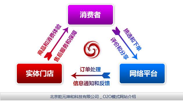 o2o营销模式的需求_o2o营销模式_o2o营销模式发展