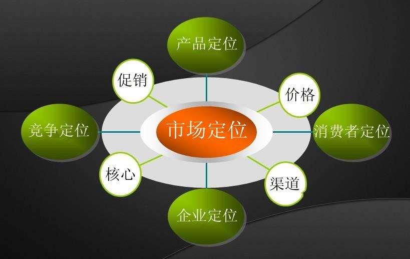 营销目标_云台山旅游swot分析及其目标市场的营销组合策略_目标系列 华丽的目标