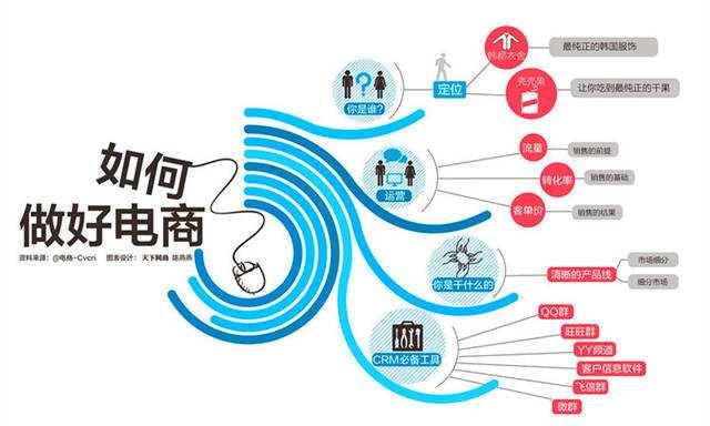如何做电商运营_电商运营推广做什么的_电商推广运营