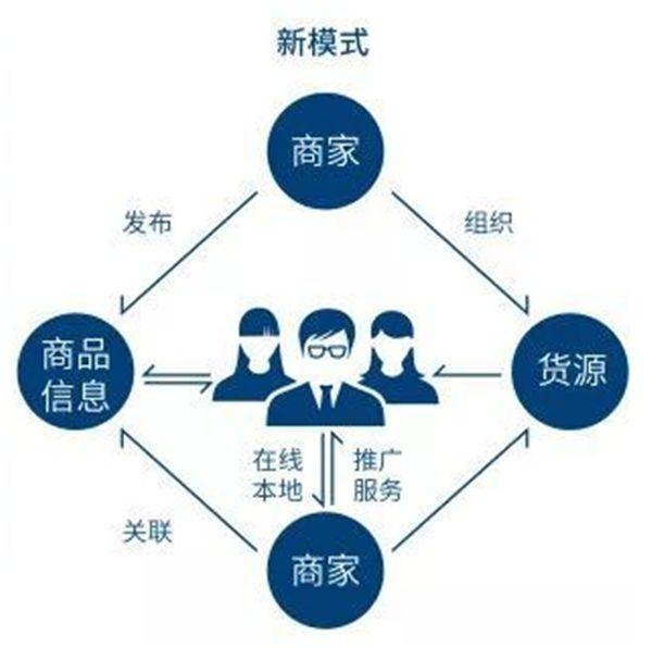 电子商务网站如何进行维护和推广_大同烟草商务电子平台网上订货_电子商务推广