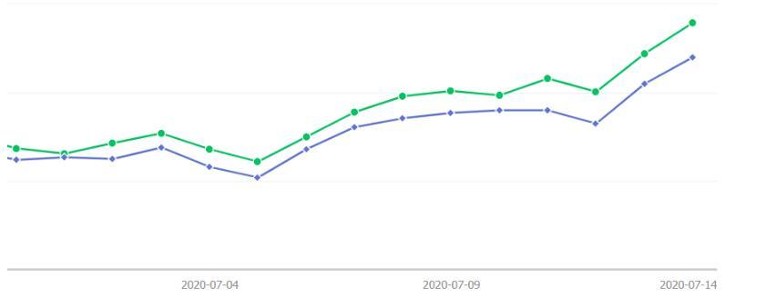 QQ%E6%88%AA%E5%9B%BE20200725110530 - 田柯:新公众号文章如何快速在搜一搜上获得排名