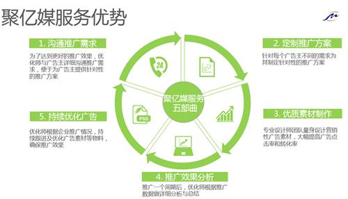 b2b平台推广_p2p平台如何推广_怎么做平台推广