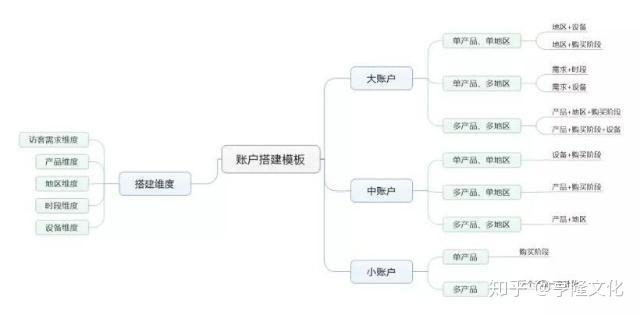 p2p平台如何推广_b2b平台推广_怎么做平台推广