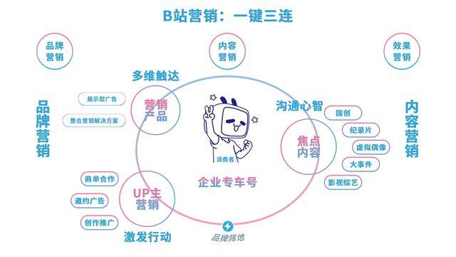 b2b平台推广_怎么做平台推广_p2p平台如何推广